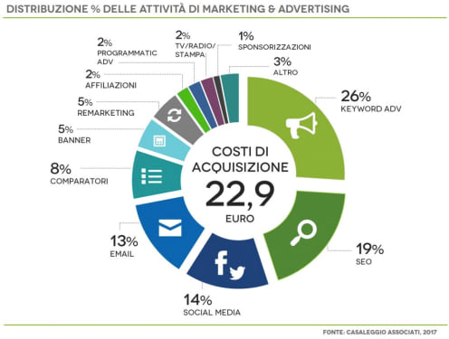 Distribuzione attività marketing advertising 2016